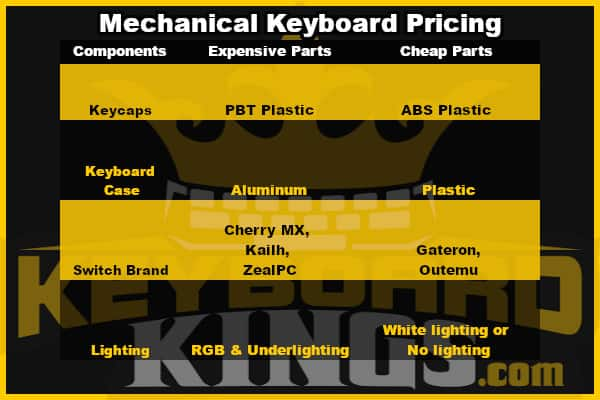 Why Are Mechanical Keyboards so expensive pricing